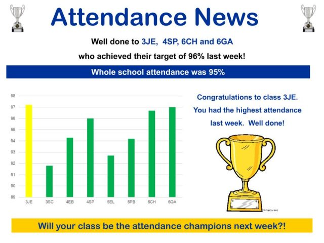 thumbnail of Attendance News wc 23.04.18