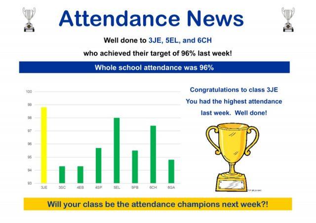 thumbnail of Attendance News wc 14.05.18
